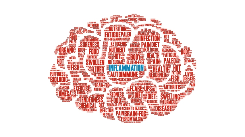 Inflammation word cloud on a white background.   Shutterstock HD Video #1049226253
