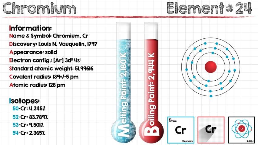 Header of chromium