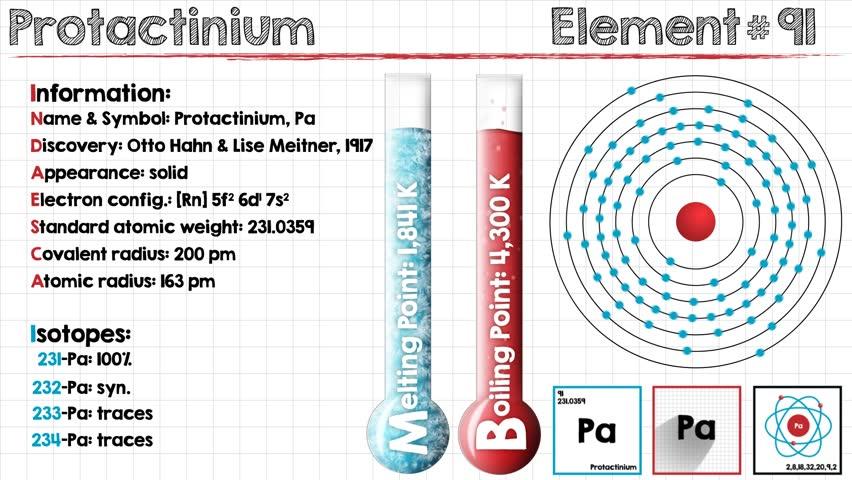 Header of protactinium