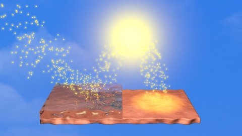 Sunscreen deflecting light from skin, skin absorbs light from sun. 3d animation